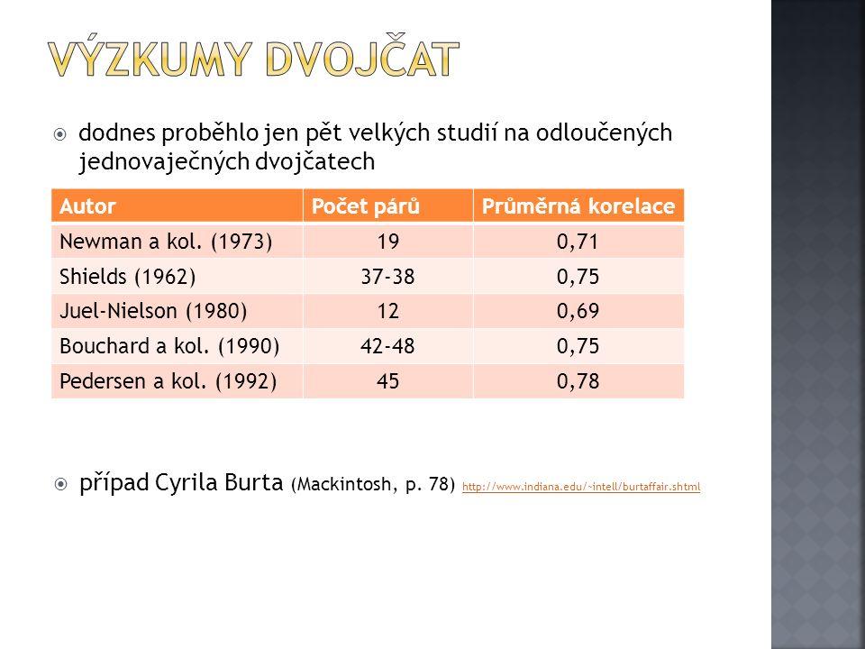  dodnes proběhlo jen pět velkých studií na odloučených jednovaječných dvojčatech AutorPočet párůPrůměrná korelace Newman a kol. (1973)190,71 Shields