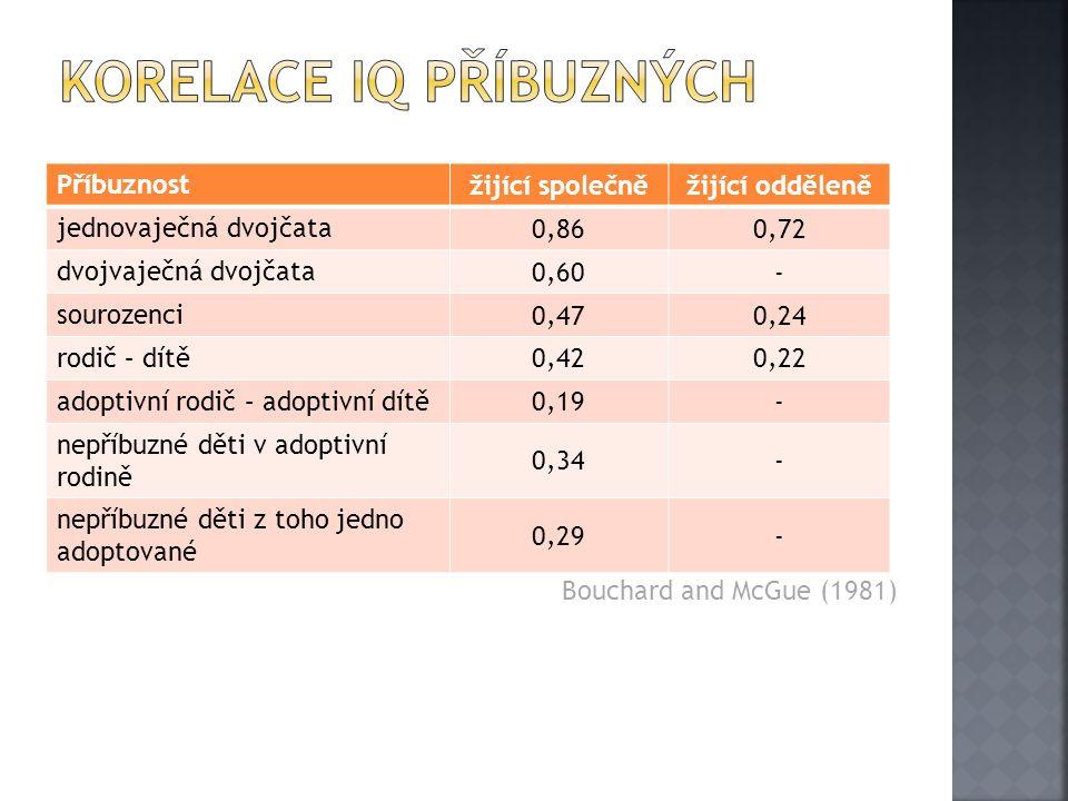Příbuznost žijící společněžijící odděleně jednovaječná dvojčata 0,860,72 dvojvaječná dvojčata 0,60- sourozenci 0,470,24 rodič – dítě 0,420,22 adoptivní rodič – adoptivní dítě 0,19- nepříbuzné děti v adoptivní rodině 0,34- nepříbuzné děti z toho jedno adoptované 0,29- Bouchard and McGue (1981)