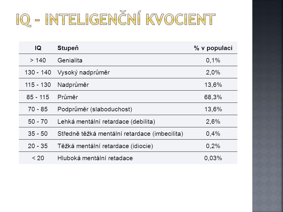 IQStupeň% v populaci > 140Genialita0,1% 130 - 140Vysoký nadprůměr2,0% 115 - 130Nadprůměr13,6% 85 - 115Průměr68,3% 70 - 85Podprůměr (slaboduchost)13,6%