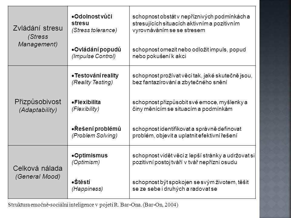 Zvládání stresu (Stress Management)  Odolnost vůči stresu (Stress tolerance) schopnost obstát v nepříznivých podmínkách a stresujících situacích akti
