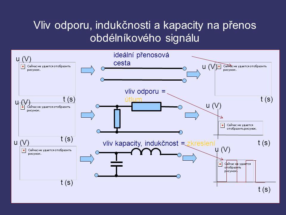 Vliv odporu, indukčnosti a kapacity na přenos obdélníkového signálu vliv odporu = útlum vliv kapacity, indukčnost = zkreslení ideální přenosová cesta ● ● ● ● t (s) u (V)