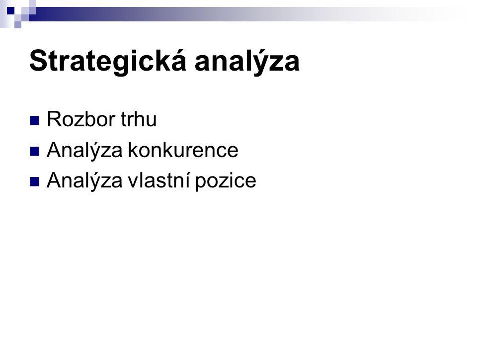 Strategická analýza Rozbor trhu Analýza konkurence Analýza vlastní pozice