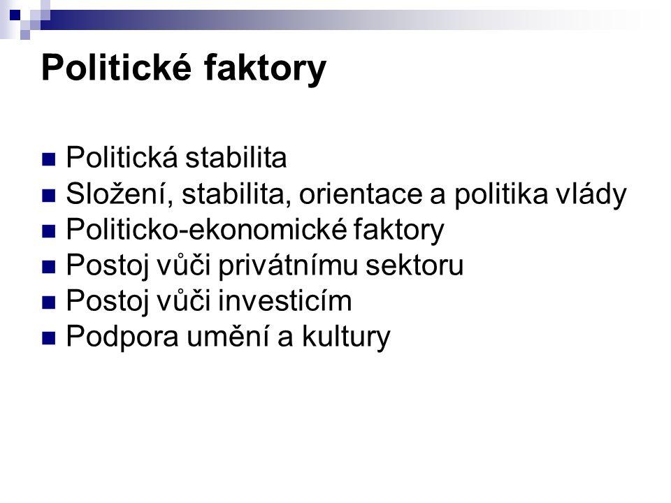 Politické faktory Politická stabilita Složení, stabilita, orientace a politika vlády Politicko-ekonomické faktory Postoj vůči privátnímu sektoru Postoj vůči investicím Podpora umění a kultury