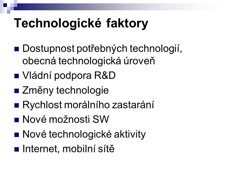 Technologické faktory Dostupnost potřebných technologií, obecná technologická úroveň Vládní podpora R&D Změny technologie Rychlost morálního zastarání Nové možnosti SW Nové technologické aktivity Internet, mobilní sítě