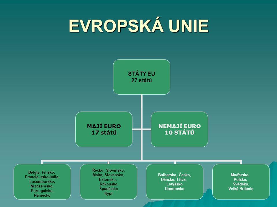 EVROPSKÁ UNIE STÁTY EU 27 států Belgie, Finsko, Francie,Irsko,Itálie, Lucembursko, Nizozemsko, Portugalsko, Německo Řecko, Slovinsko, Malta, Slovensko, Estonsko, Rakousko Španělsko Kypr Bulharsko, Česko, Dánsko, Litva, Lotyšsko Rumunsko Maďarsko, Polsko, Švédsko, Velká Británie MAJÍ EURO 17 států NEMAJÍ EURO 10 STÁTŮ
