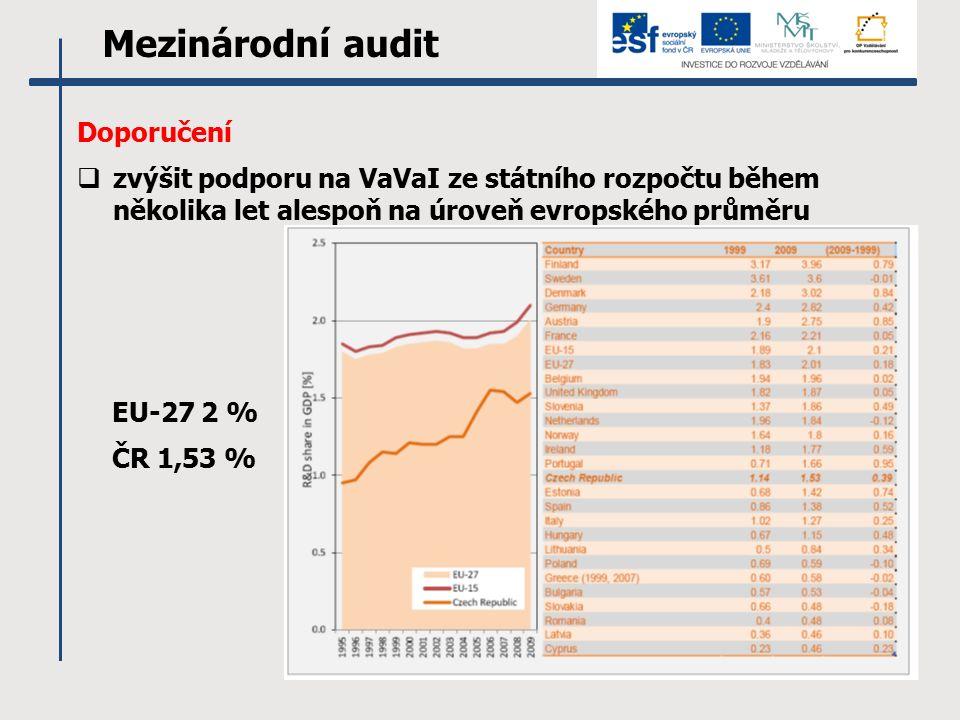Mezinárodní audit Doporučení  zvýšit podporu na VaVaI ze státního rozpočtu během několika let alespoň na úroveň evropského průměru EU-27 2 % ČR 1,53 %