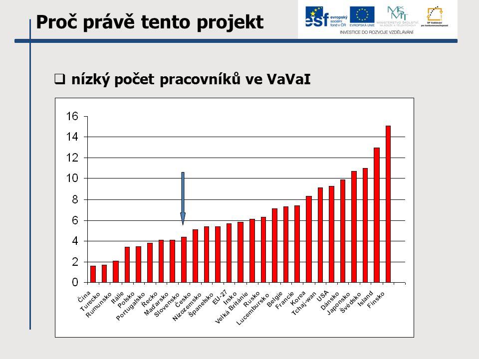 Proč právě tento projekt  nízký počet pracovníků ve VaVaI