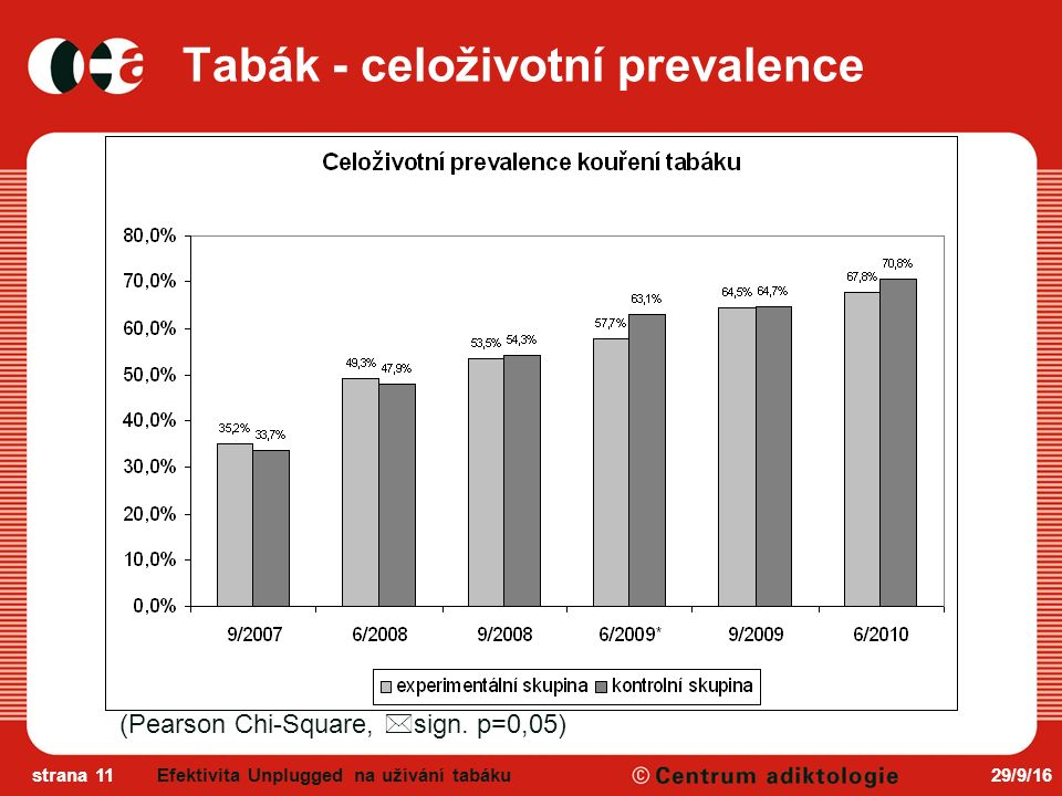 29/9/16strana 11 Tabák - celoživotní prevalence (Pearson Chi-Square,  sign.