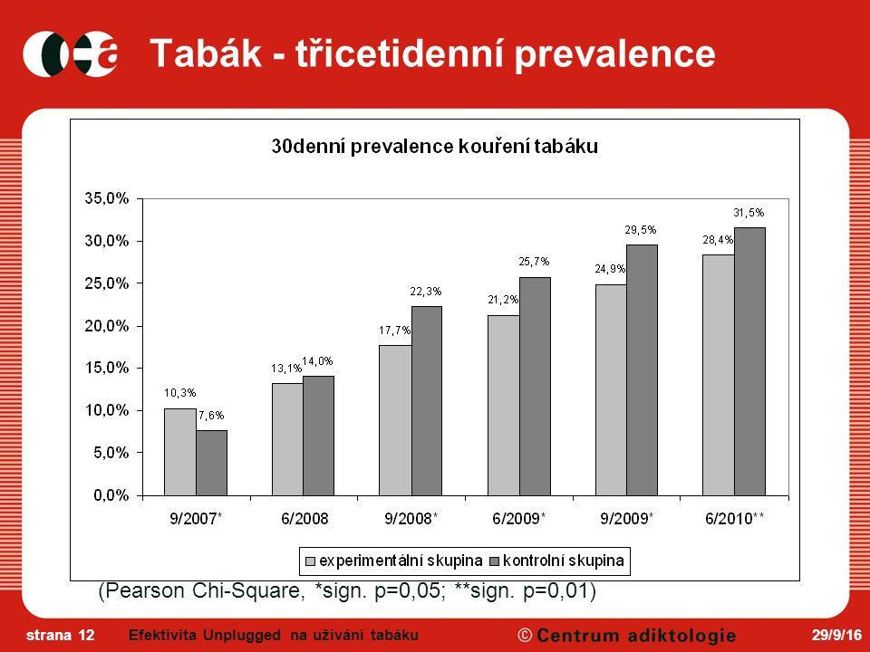29/9/16strana 12 Tabák - třicetidenní prevalence (Pearson Chi-Square, *sign.