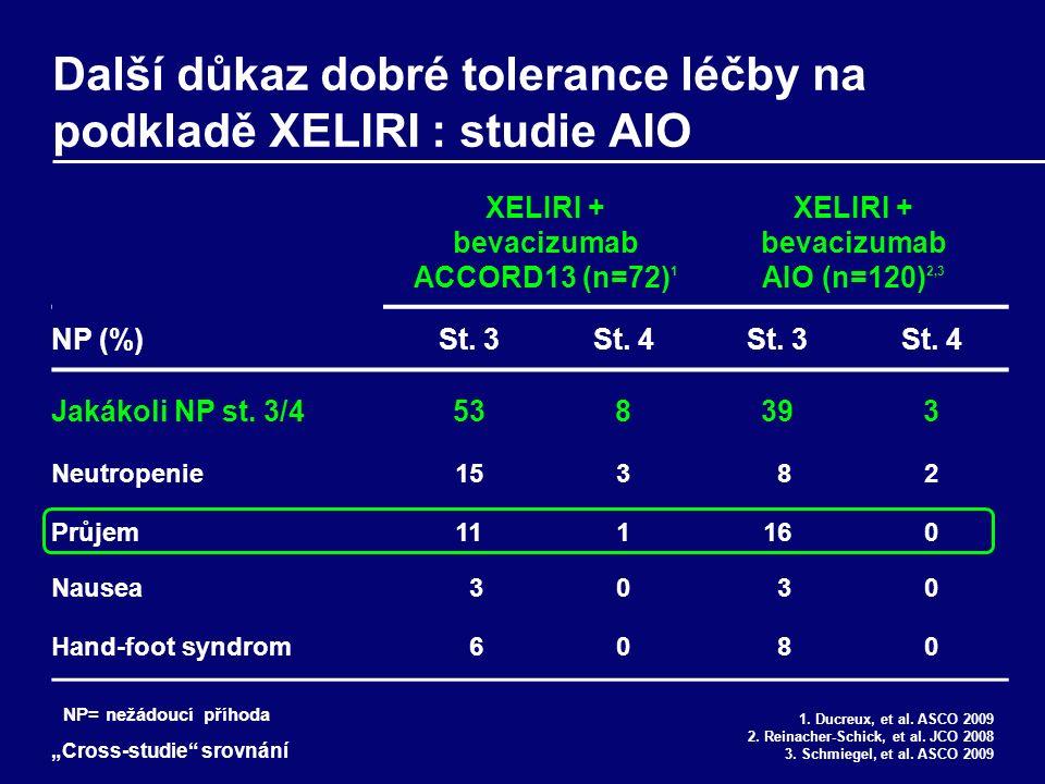 Další důkaz dobré tolerance léčby na podkladě XELIRI : studie AIO XELIRI + bevacizumab ACCORD13 (n=72) 1 XELIRI + bevacizumab AIO (n=120) 2,3 NP (%)St.
