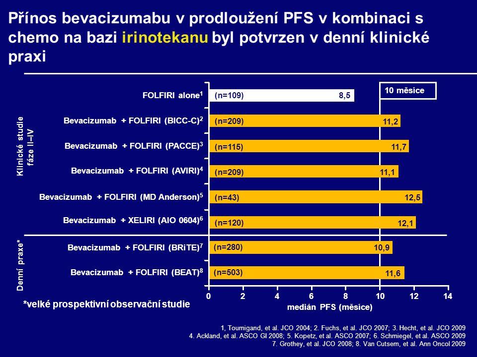 10,9 (n=280) (n=503) 11,6 Přínos bevacizumabu v prodloužení PFS v kombinaci s chemo na bazi irinotekanu byl potvrzen v denní klinické praxi 8,5 11,2 11,7 FOLFIRI alone 1 Bevacizumab + FOLFIRI (BICC-C) 2 Bevacizumab + FOLFIRI (BEAT) 8 Bevacizumab + FOLFIRI (BRiTE) 7 Bevacizumab + FOLFIRI (PACCE) 3 1, Tournigand, et al.