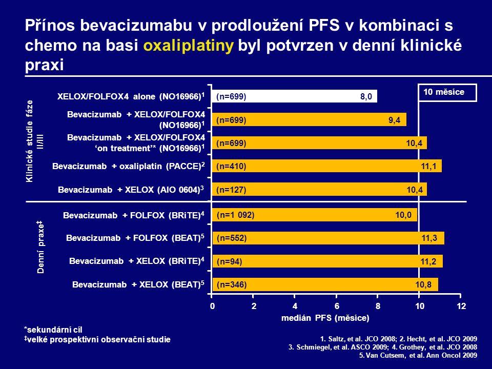 10,0 11,3 11,2 10,8 (n=1 092) (n=346) (n=552) (n=94) Přínos bevacizumabu v prodloužení PFS v kombinaci s chemo na basi oxaliplatiny byl potvrzen v denní klinické praxi 1.