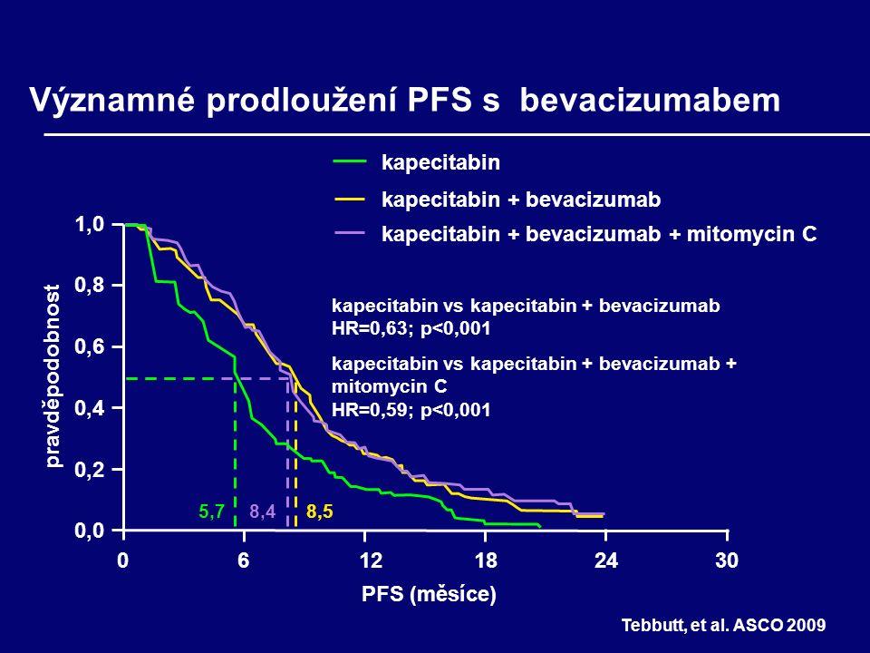 0,2 0,4 0,6 0,8 1,0 06121824 PFS (měsíce) 5,78,4 Významné prodloužení PFS s bevacizumabem 0,0 pravděpodobnost 8,5 kapecitabin kapecitabin + bevacizumab kapecitabin + bevacizumab + mitomycin C 30 kapecitabin vs kapecitabin + bevacizumab HR=0,63; p<0,001 kapecitabin vs kapecitabin + bevacizumab + mitomycin C HR=0,59; p<0,001 Tebbutt, et al.