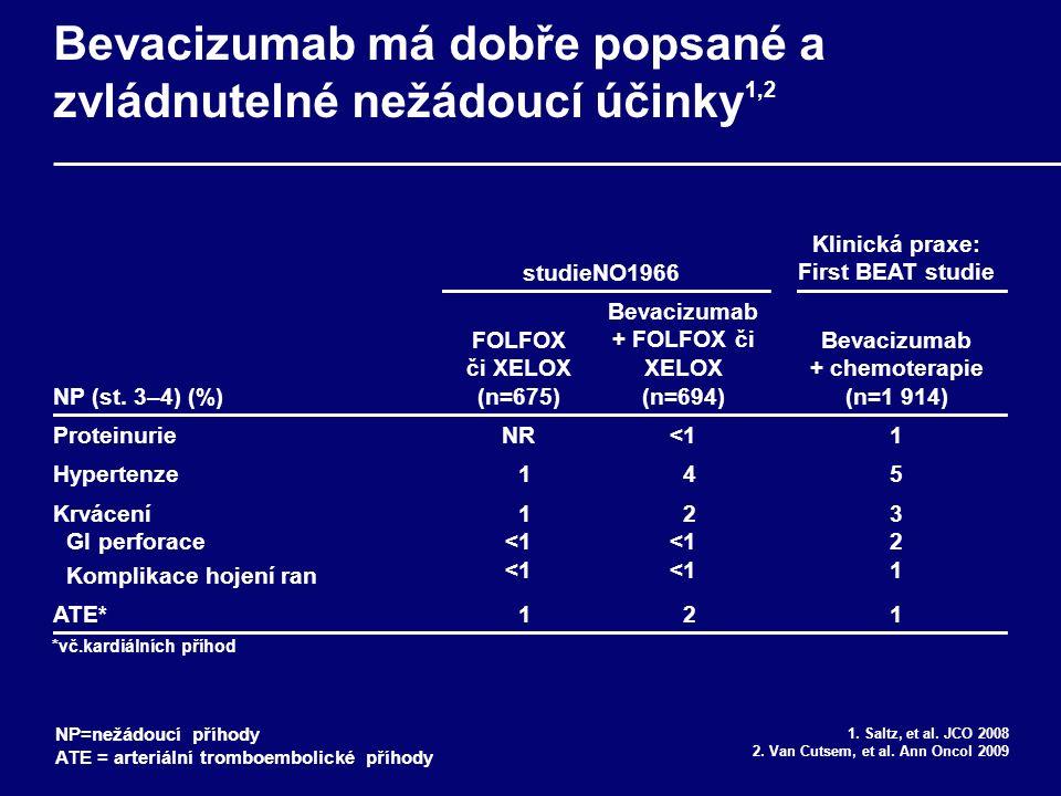 Bevacizumab má dobře popsané a zvládnutelné nežádoucí účinky 1,2 1.