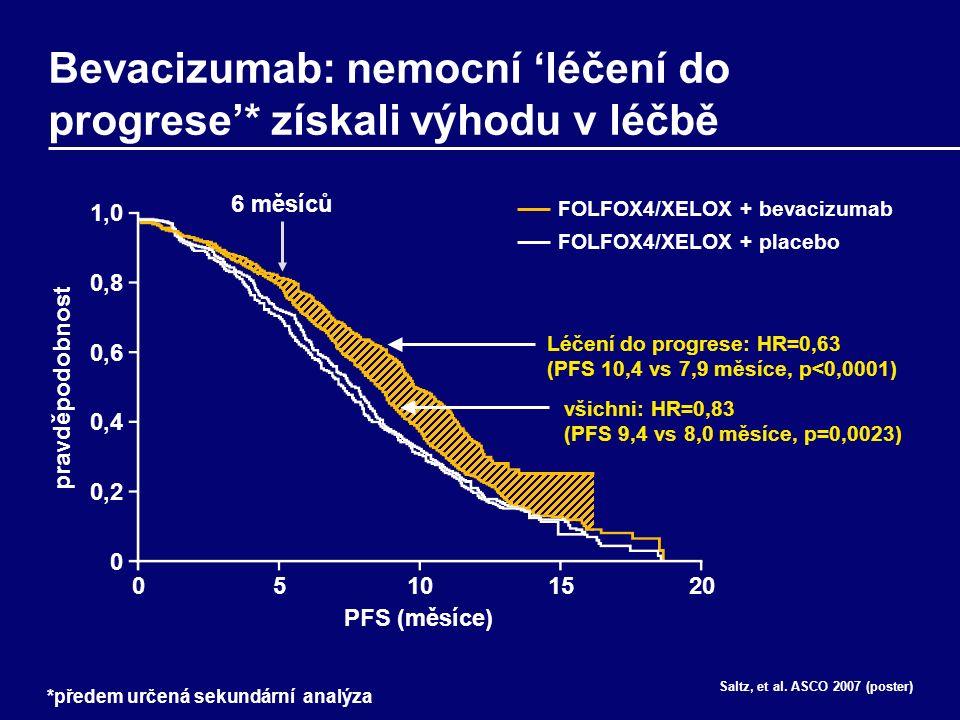 pravděpodobnost 1,0 0,8 0,6 0,4 0,2 0 Bevacizumab: nemocní 'léčení do progrese'* získali výhodu v léčbě Saltz, et al.