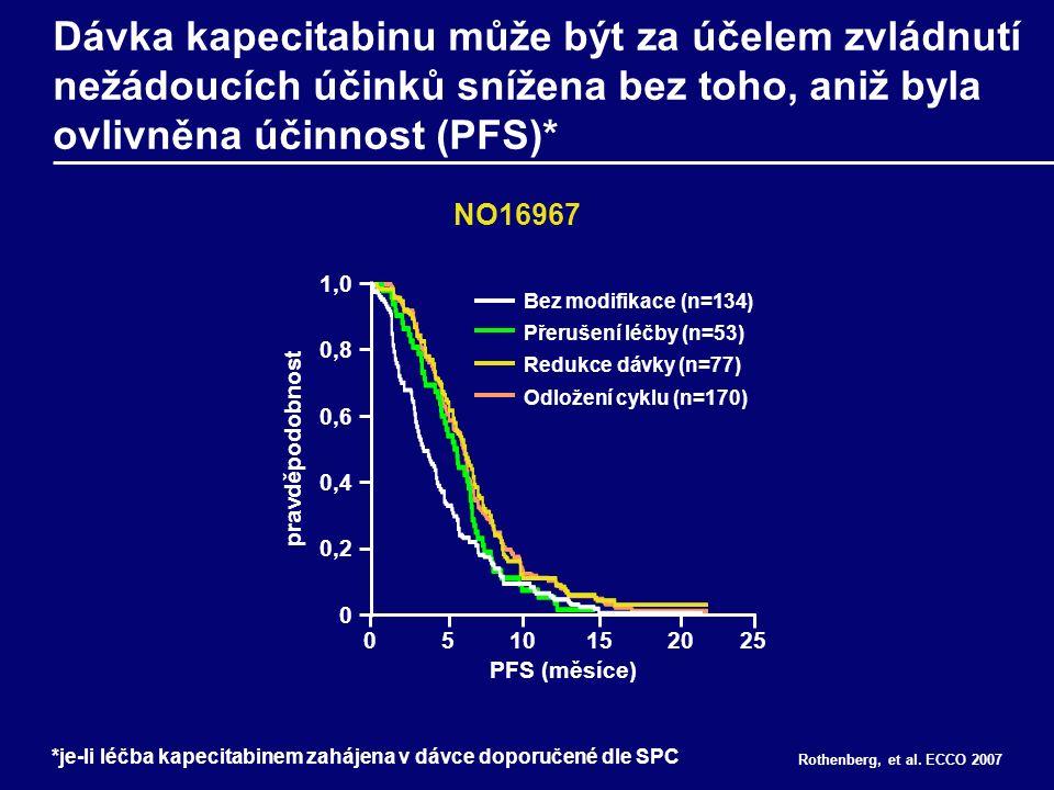 Dávka kapecitabinu může být za účelem zvládnutí nežádoucích účinků snížena bez toho, aniž byla ovlivněna účinnost (PFS)* Rothenberg, et al.
