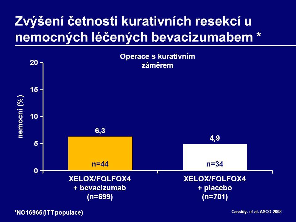 Zvýšení četnosti kurativních resekcí u nemocných léčených bevacizumabem * *NO16966 (ITT populace) 6,3 4,9 nemocní (%) XELOX/FOLFOX4 + bevacizumab (n=699) XELOX/FOLFOX4 + placebo (n=701) n=44n=34 Operace s kurativním záměrem 20 15 10 5 0 Cassidy, et al.