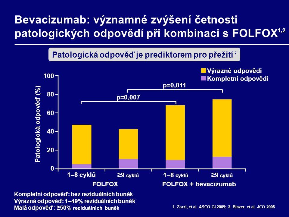Bevacizumab: významné zvýšení četnosti patologických odpovědí při kombinaci s FOLFOX 1,2 1.