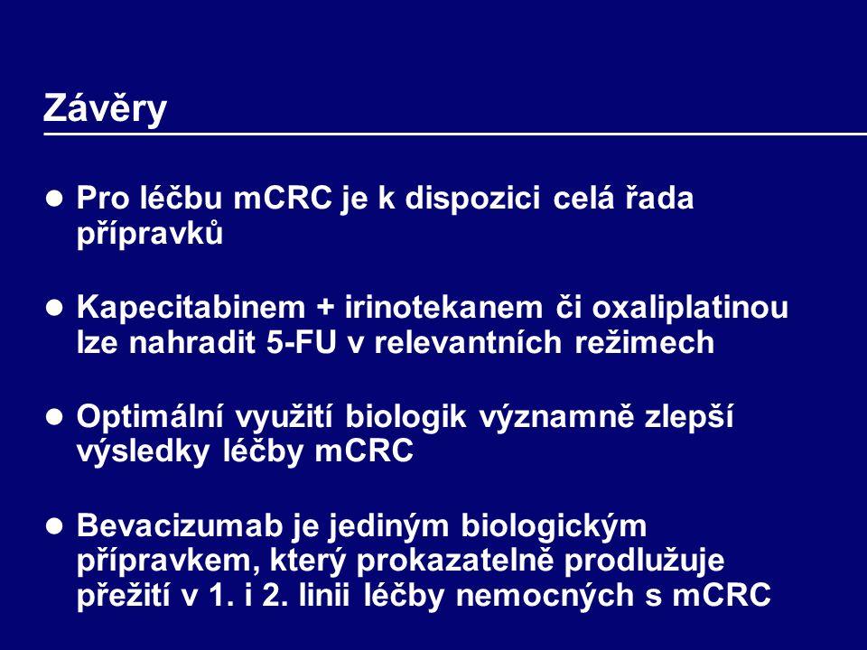 Závěry Pro léčbu mCRC je k dispozici celá řada přípravků Kapecitabinem + irinotekanem či oxaliplatinou lze nahradit 5-FU v relevantních režimech Optimální využití biologik významně zlepší výsledky léčby mCRC Bevacizumab je jediným biologickým přípravkem, který prokazatelně prodlužuje přežití v 1.