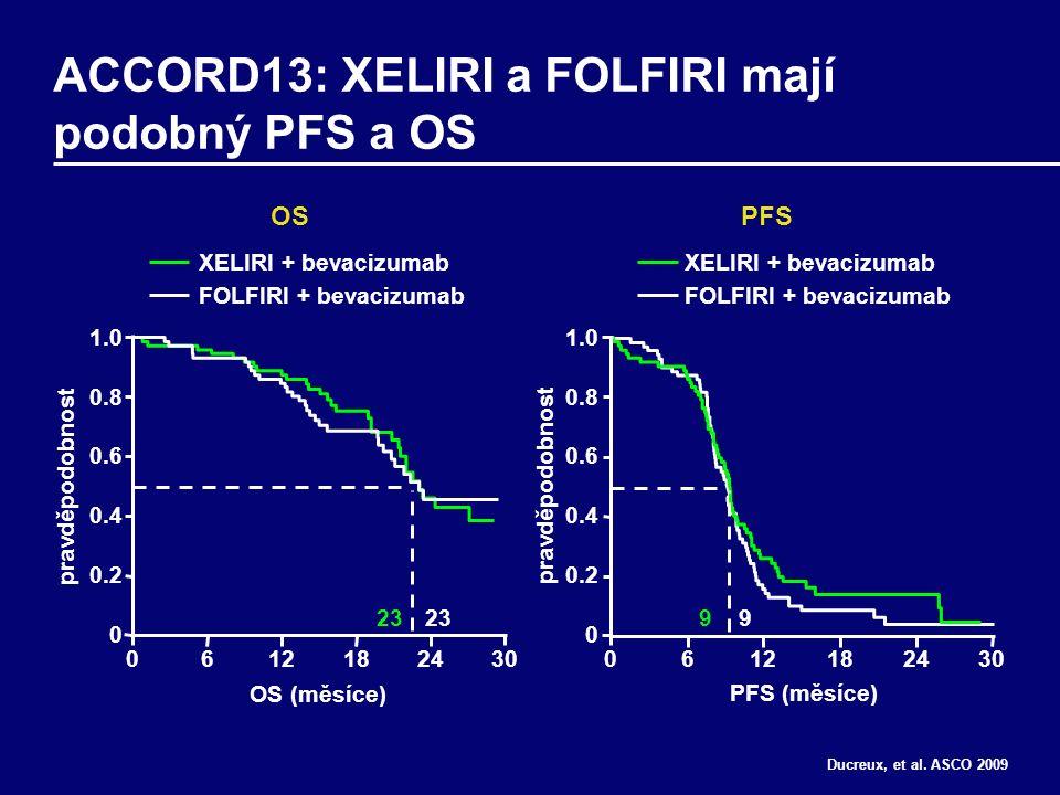ACCORD13: XELIRI a FOLFIRI mají podobný PFS a OS OS (měsíce) 1.0 0.8 0.6 0.4 0.2 0 0612182430 23 pravděpodobnost XELIRI + bevacizumab FOLFIRI + bevacizumab PFS (měsíce) 99 OSPFS Ducreux, et al.