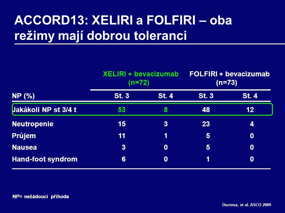 ACCORD13: XELIRI a FOLFIRI – oba režimy mají dobrou toleranci XELIRI + bevacizumab (n=72) FOLFIRI + bevacizumab (n=73) NP (%)St.