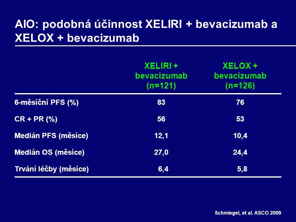 AIO: podobná účinnost XELIRI + bevacizumab a XELOX + bevacizumab XELIRI + bevacizumab (n=121) XELOX + bevacizumab (n=126) 6-měsíční PFS (%)8376 CR + PR (%)5653 Medián PFS (měsíce)12,110,4 Medián OS (měsíce)27,024,4 Trvání léčby (měsíce) 6,4 5,8 Schmiegel, et al.
