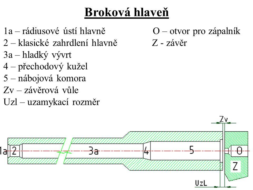Broková hlaveň 1a – rádiusové ústí hlavně O – otvor pro zápalník 2 – klasické zahrdlení hlavně Z - závěr 3a – hladký vývrt 4 – přechodový kužel 5 – nábojová komora Zv – závěrová vůle Uzl – uzamykací rozměr