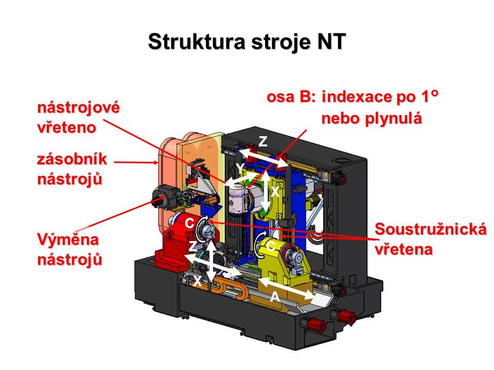 nástrojové vřeteno Soustružnická vřetena osa B: indexace po 1° nebo plynulá nebo plynulá Výměna nástrojů zásobníknástrojů X Z Y X Z C C A Struktura stroje NT