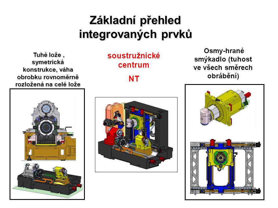 soustružnické centrum NT Základní přehled integrovaných prvků Osmy-hrané smýkadlo (tuhost ve všech směrech obrábění) Tuhé lože, symetrická konstrukce, váha obrobku rovnoměrně rozložená na celé lože Tuhé lože, symetrická konstrukce, váha obrobku rovnoměrně rozložená na celé lože