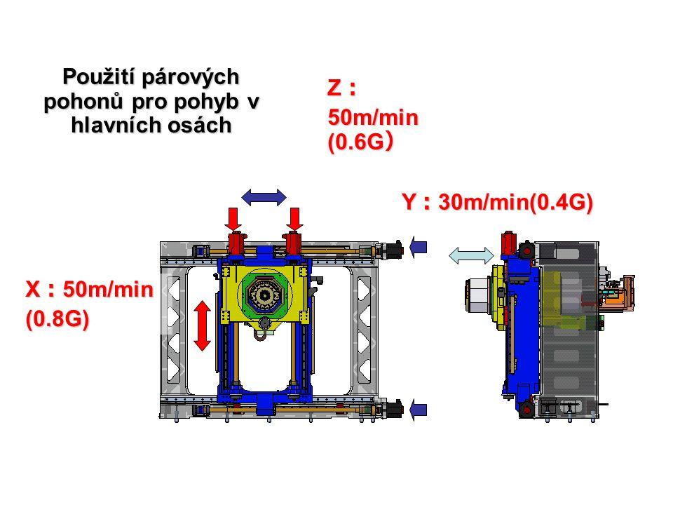 X : 50m/min (0.8G) Z : 50m/min (0.6G ) Y : 30m/min(0.4G) Použití párových pohonů pro pohyb v hlavních osách