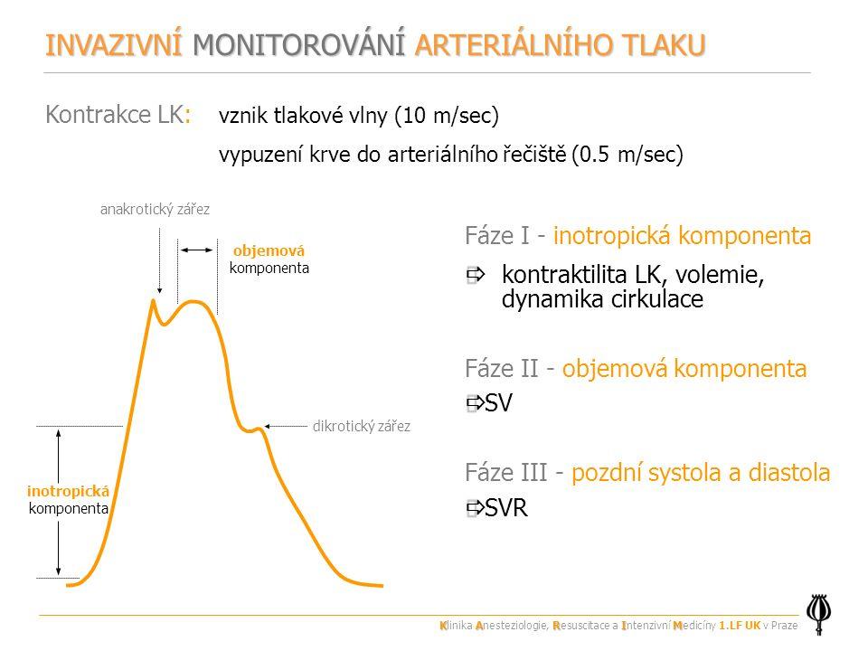 INVAZIVNÍ MONITOROVÁNÍ ARTERIÁLNÍHO TLAKU Kontrakce LK: vznik tlakové vlny (10 m/sec) vypuzení krve do arteriálního řečiště (0.5 m/sec) Fáze I - inotropická komponenta   kontraktilita LK, volemie, dynamika cirkulace Fáze II - objemová komponenta   SV Fáze III - pozdní systola a diastola   SVR inotropická komponenta dikrotický zářez objemová komponenta anakrotický zářez KARIM Klinika Anesteziologie, Resuscitace a Intenzivní Medicíny 1.LF UK v Praze