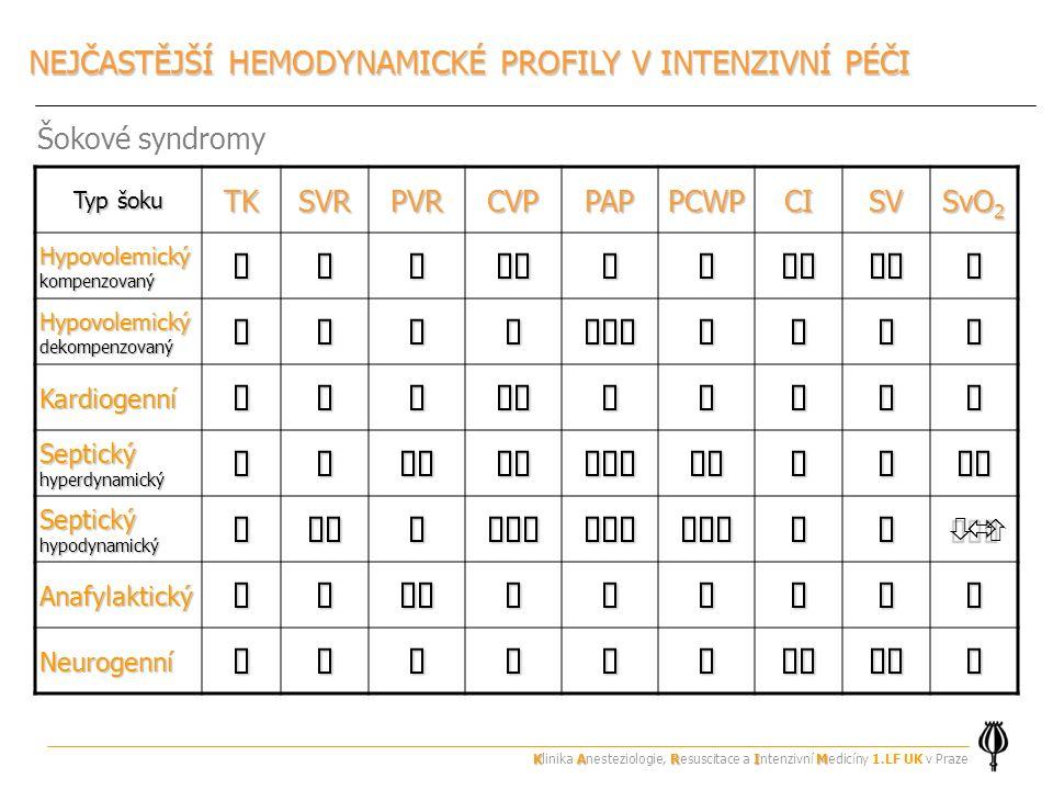NEJČASTĚJŠÍ HEMODYNAMICKÉ PROFILY V INTENZIVNÍ PÉČI Typ šoku TKSVRPVRCVPPAPPCWPCISV SvO 2 Hypovolemický kompenzovaný  Hypovolemický dekompenzovaný  Kardiogenní Septický hyperdynamický  Septický hypodynamický  Anafylaktický Neurogenní Šokové syndromy KARIM Klinika Anesteziologie, Resuscitace a Intenzivní Medicíny 1.LF UK v Praze