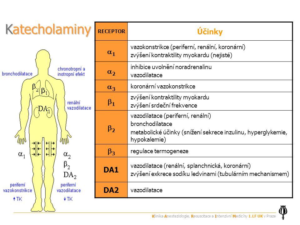 Katecholaminy RECEPTOR Účinky 11 vazokonstrikce (periferní, renální, koronární) zvýšení kontraktility myokardu (nejisté) 22 inhibice uvolnění noradrenalinu vazodilatace 33 koronární vazokonstrikce 11 zvýšení kontraktility myokardu zvýšení srdeční frekvence 22 vazodilatace (periferní, renální) bronchodilatace metabolické účinky (snížení sekrece inzulinu, hyperglykemie, hypokalemie) 33 regulace termogeneze DA1 vazodilatace (renální, splanchnická, koronární) zvýšení exkrece sodíku ledvinami (tubulárním mechanismem) DA2 vazodilatace KARIM Klinika Anesteziologie, Resuscitace a Intenzivní Medicíny 1.LF UK v Praze