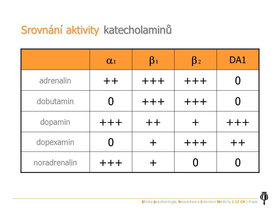Srovnání aktivity katecholaminů    DA1 adrenalin +++++ 0 dobutamin 0+++ 0 dopamin +++++++++ dopexamin 0++++++ noradrenalin ++++00 KARIM Klinika Anesteziologie, Resuscitace a Intenzivní Medicíny 1.LF UK v Praze