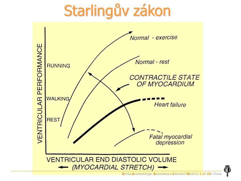 Starlingův zákon KARIM Klinika Anesteziologie, Resuscitace a Intenzivní Medicíny 1.LF UK v Praze