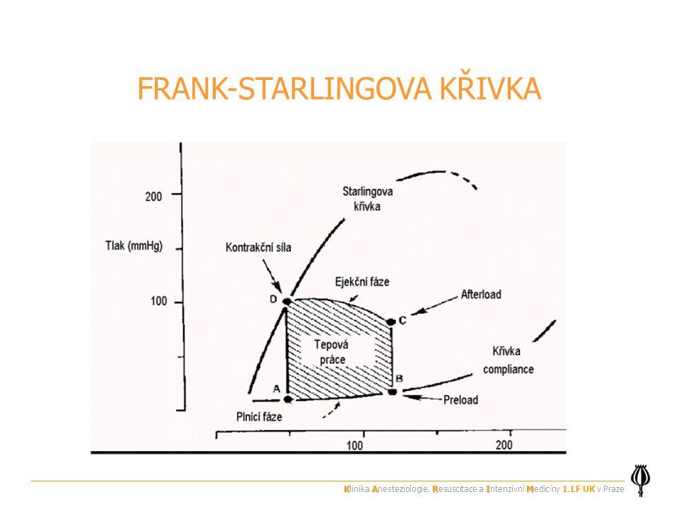 FRANK-STARLINGOVA KŘIVKA KARIM Klinika Anesteziologie, Resuscitace a Intenzivní Medicíny 1.LF UK v Praze
