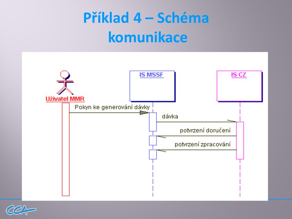 Příklad 4 – Schéma komunikace