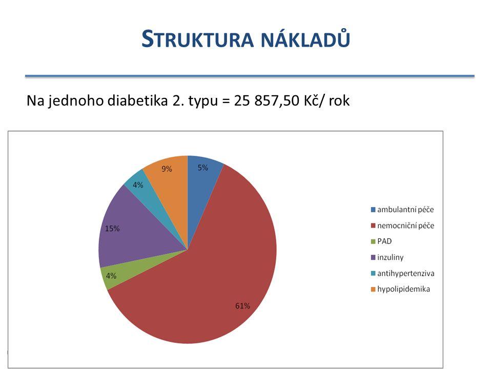 S TRUKTURA NÁKLADŮ Na jednoho diabetika 2. typu = 25 857,50 Kč/ rok
