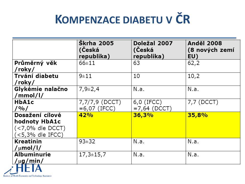 K OMPENZACE DIABETU V ČR Škrha 2005 (Česká republika) Doležal 2007 (Česká republika) Anděl 2008 (8 nových zemí EU) Průměrný věk /roky/ 66±116362,2 Trvání diabetu /roky/ 9±111010,2 Glykémie nalačno /mmol/l/ 7,9±2,4N.a.