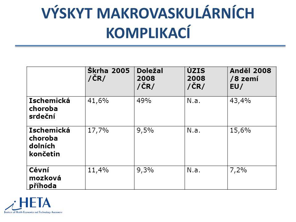 VÝSKYT MAKROVASKULÁRNÍCH KOMPLIKACÍ Škrha 2005 /ČR/ Doležal 2008 /ČR/ ÚZIS 2008 /ČR/ Anděl 2008 /8 zemí EU/ Ischemická choroba srdeční 41,6%49%N.a.43,4% Ischemická choroba dolních končetin 17,7%9,5%N.a.15,6% Cévní mozková příhoda 11,4%9,3%N.a.7,2%