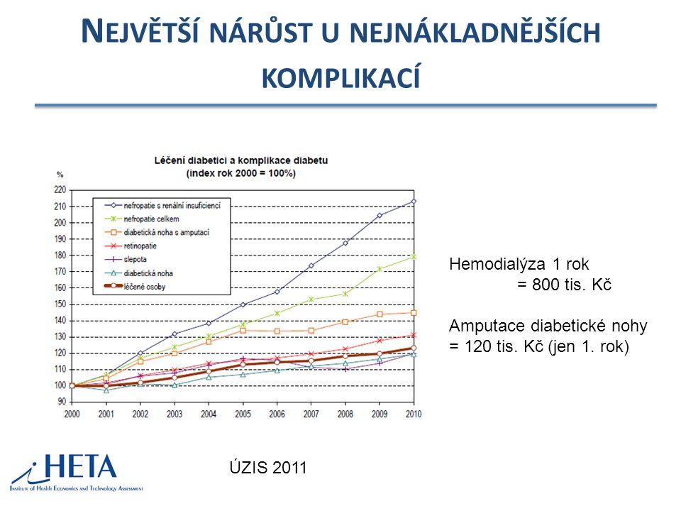 N EJVĚTŠÍ NÁRŮST U NEJNÁKLADNĚJŠÍCH KOMPLIKACÍ ÚZIS 2011 Hemodialýza 1 rok = 800 tis.