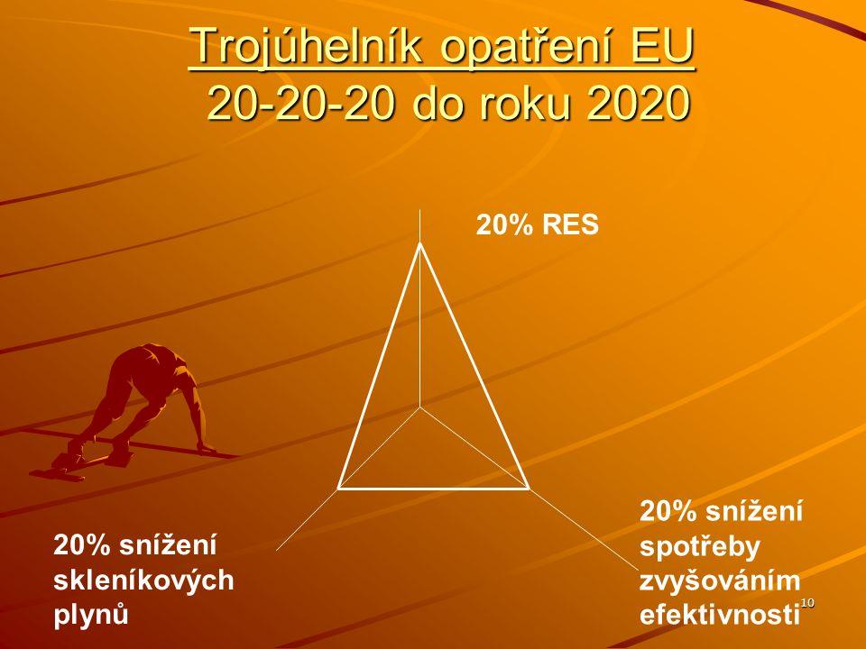 10 Trojúhelník opatření EU 20-20-20 do roku 2020 20% RES 20% snížení skleníkových plynů 20% snížení spotřeby zvyšováním efektivnosti
