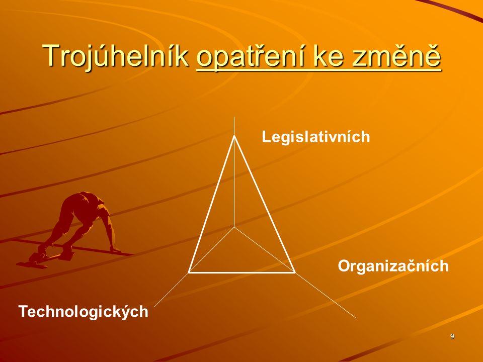 9 Trojúhelník opatření ke změně Legislativních Technologických Organizačních