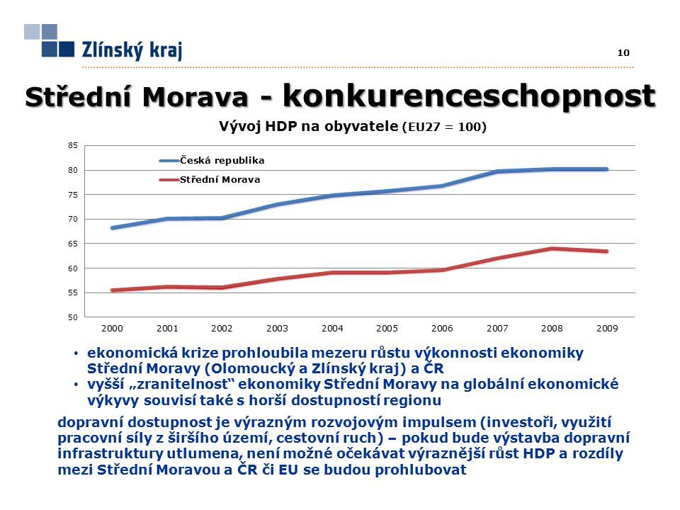 """10 Střední Morava - konkurenceschopnost ekonomická krize prohloubila mezeru růstu výkonnosti ekonomiky Střední Moravy (Olomoucký a Zlínský kraj) a ČR vyšší """"zranitelnost ekonomiky Střední Moravy na globální ekonomické výkyvy souvisí také s horší dostupností regionu dopravní dostupnost je výrazným rozvojovým impulsem (investoři, využití pracovní síly z širšího území, cestovní ruch) – pokud bude výstavba dopravní infrastruktury utlumena, není možné očekávat výraznější růst HDP a rozdíly mezi Střední Moravou a ČR či EU se budou prohlubovat"""