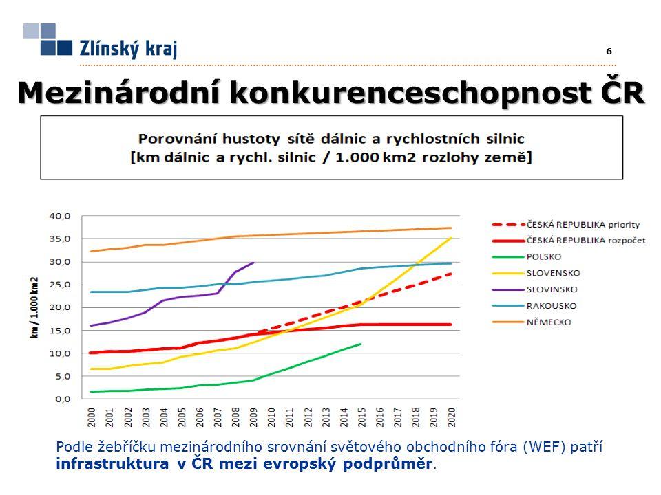 6 Mezinárodní konkurenceschopnost ČR Podle žebříčku mezinárodního srovnání světového obchodního fóra (WEF) patří infrastruktura v ČR mezi evropský podprůměr.