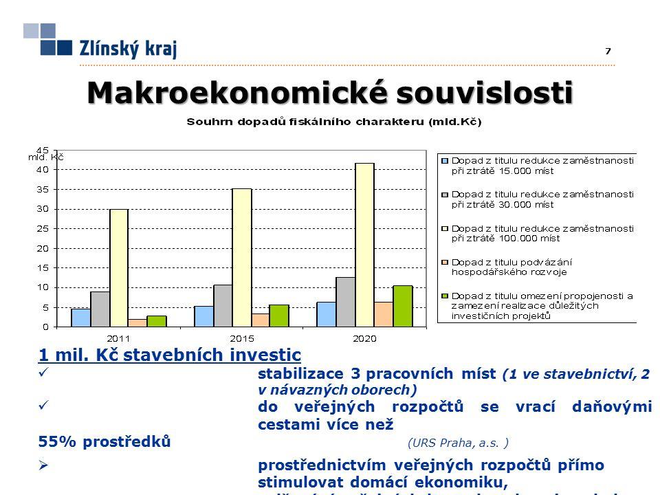 7 Makroekonomické souvislosti 1 mil.