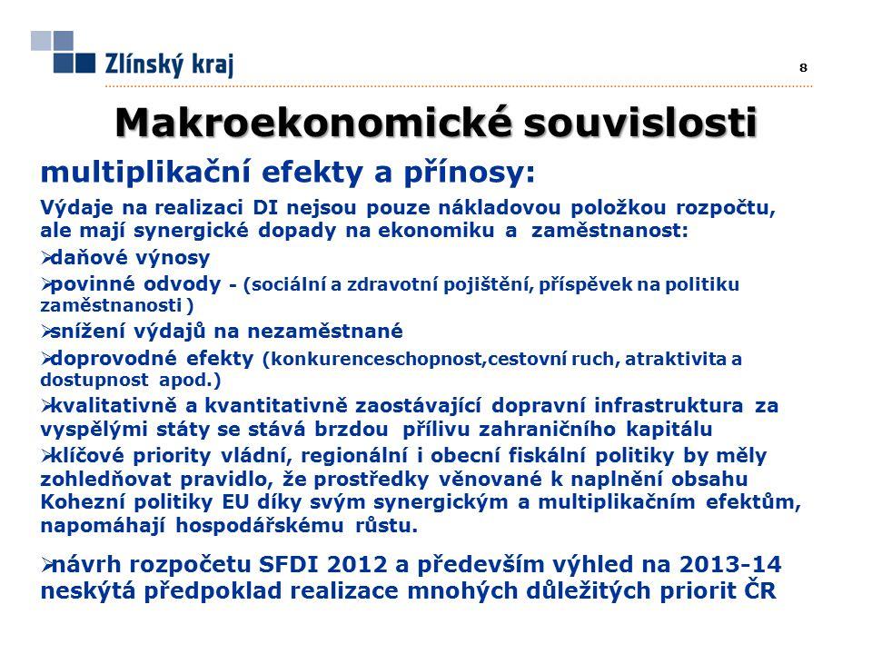 8 Makroekonomické souvislosti multiplikační efekty a přínosy: Výdaje na realizaci DI nejsou pouze nákladovou položkou rozpočtu, ale mají synergické dopady na ekonomiku a zaměstnanost:  daňové výnosy  povinné odvody - (sociální a zdravotní pojištění, příspěvek na politiku zaměstnanosti )  snížení výdajů na nezaměstnané  doprovodné efekty (konkurenceschopnost,cestovní ruch, atraktivita a dostupnost apod.)  kvalitativně a kvantitativně zaostávající dopravní infrastruktura za vyspělými státy se stává brzdou přílivu zahraničního kapitálu  klíčové priority vládní, regionální i obecní fiskální politiky by měly zohledňovat pravidlo, že prostředky věnované k naplnění obsahu Kohezní politiky EU díky svým synergickým a multiplikačním efektům, napomáhají hospodářskému růstu.
