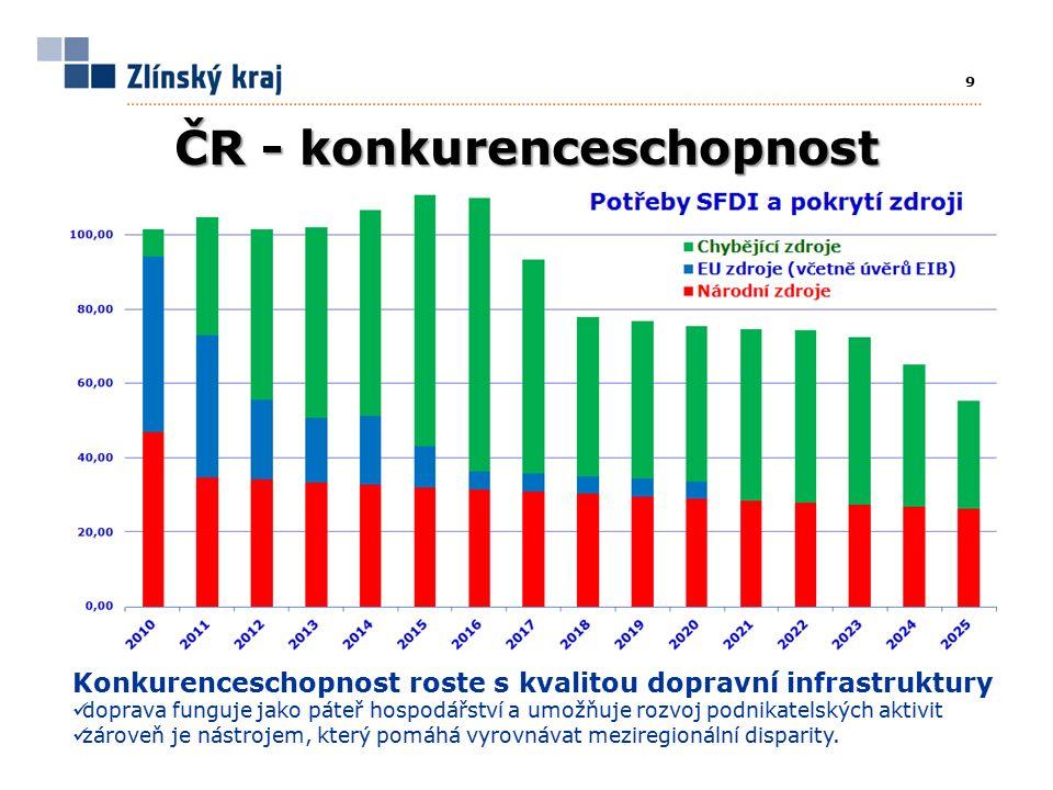 9 ČR - konkurenceschopnost Konkurenceschopnost roste s kvalitou dopravní infrastruktury doprava funguje jako páteř hospodářství a umožňuje rozvoj podnikatelských aktivit zároveň je nástrojem, který pomáhá vyrovnávat meziregionální disparity.