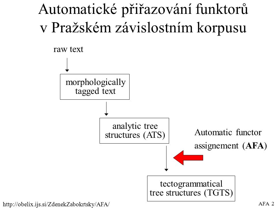 http://obelix.ijs.si/ZdenekZabokrtsky/AFA/ AFA 2 Automatické přiřazování funktorů v Pražském závislostním korpusu raw text morphologically tagged text analytic tree structures (ATS) tectogrammatical tree structures (TGTS) Automatic functor assignement (AFA)