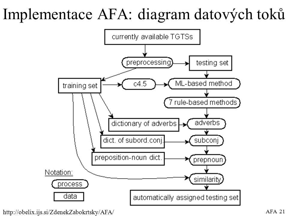 http://obelix.ijs.si/ZdenekZabokrtsky/AFA/ AFA 21 Implementace AFA: diagram datových toků
